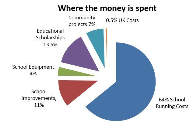 expenditure-2015